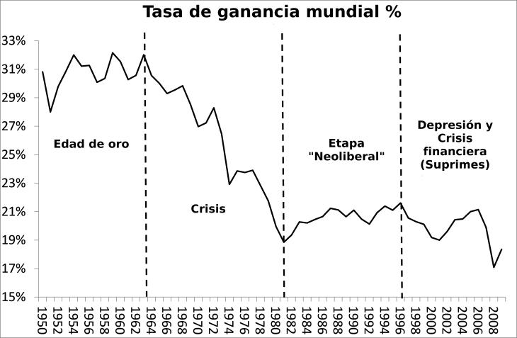 Tasa de ganancia histórico